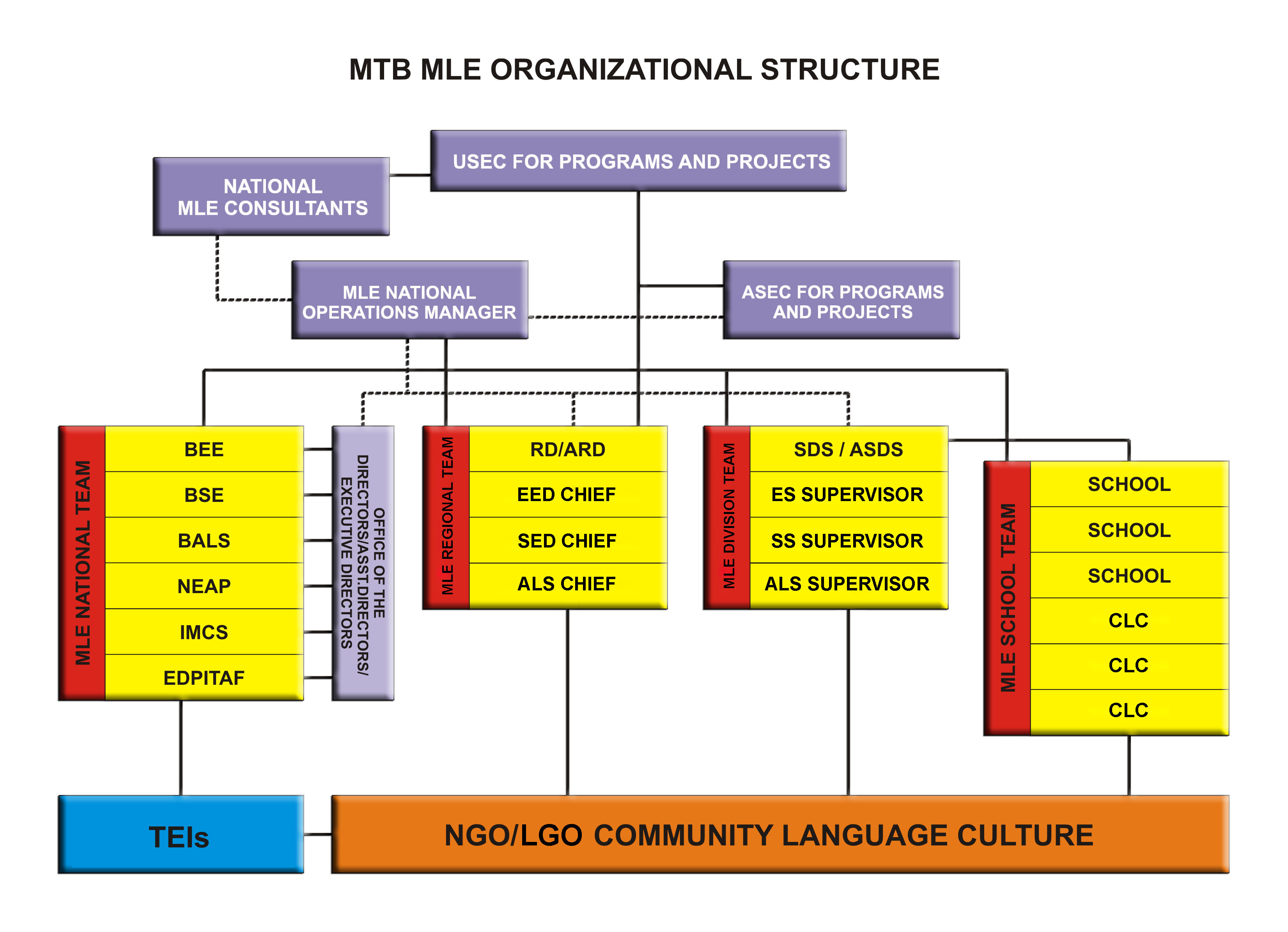 mtb mle in philippine education Mother-tongue based multilingual education (mtb-mle) contributes to the early instruction of local languages (not dialects) of the philippines it is based.