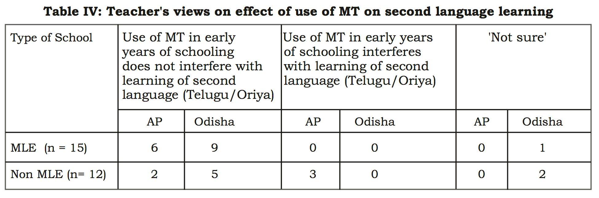 Does MLE Work in Andhra Pradesh and Odisha? A Longitudinal