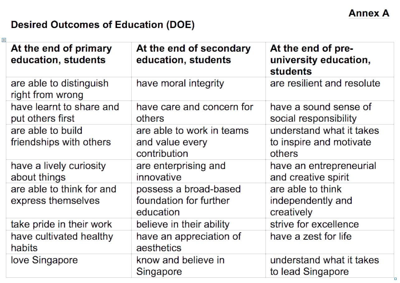 comparison of philippines and singapore education International comparison of curriculum, structure and content of brunei darussalam philippines ▫ ▫ ▫ ▫ ▫ ▫ singapore ▫ ▫ ▫ ▫ ▫ ▫ there is a strong trend towards educational goals for the development of 21st century skills, resulting to massive curriculum revamp and restructuring affecting governance.